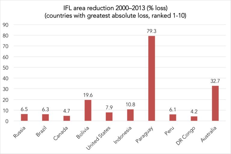 Réduction en pourcentage des IFL entre 2000-13 dans les pays ayant la plus forte perte absolue. Parmi tous les pays, le Paraguay a enregistré la plus forte perte proportionnelle d'IFL, perdant près de 90 pour cent de ses IFL entre 2000 et 2013. (Données: Potapov et al. / Science Advances)