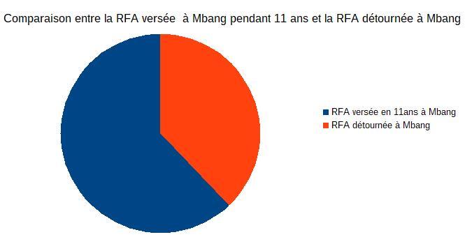 comparaison-rfa-versee-pendant-11-ans-a-mbang-et-rfa-detournee