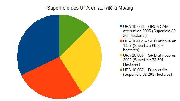 superficie-des-ufa-en-activite-a-mbang