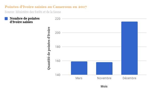 graphique-pointes-d%27ivoire-saisies-au-cameroun-en-2017