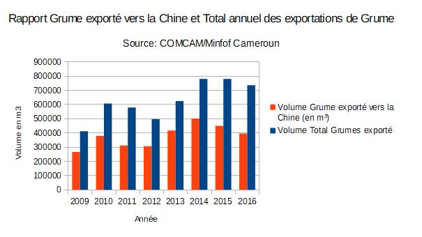 rapport-grume-exporte-vers-la-chine-et-total-annuel-de-grume-exporte